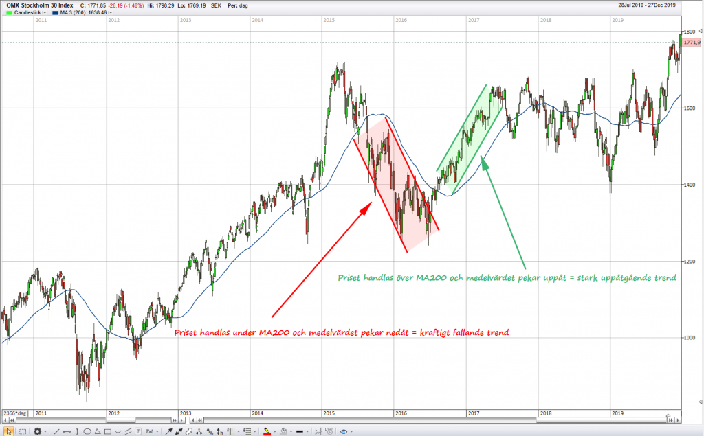 Trend med MA200