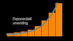 renteeffekten-eksponentiell-utvikling-av-sparepengene