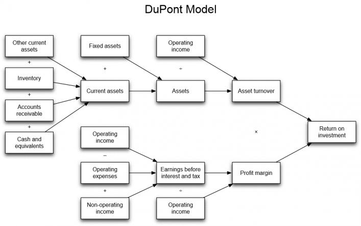 dupont modellen